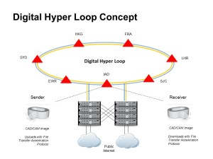 Digital hyperloop